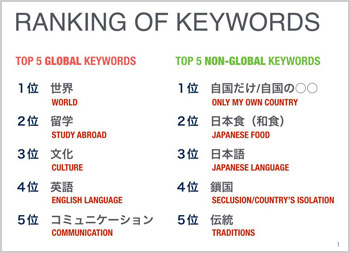 RANKING-OF-KEYWORDS